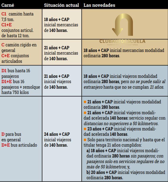 Cursos de CAP Formación