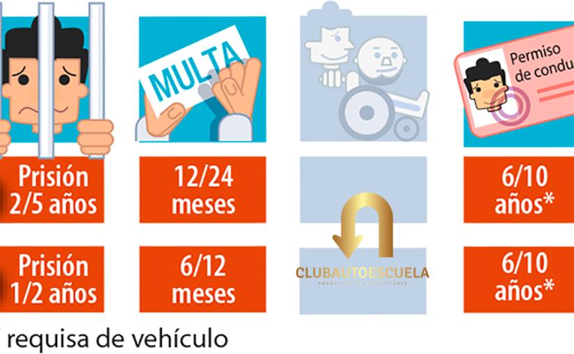 Código Penal. Comiso del Vehículo. Club Autoescuela.
