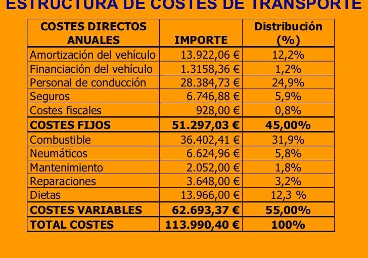 estructura costes transporte